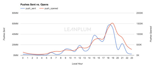 Leanplum-Chart-for-Andrew-768x332