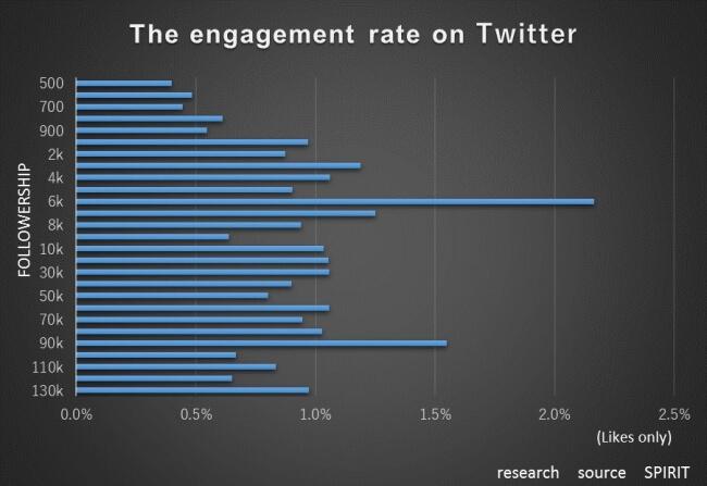 InstagramとTwitterのフォロワー調査