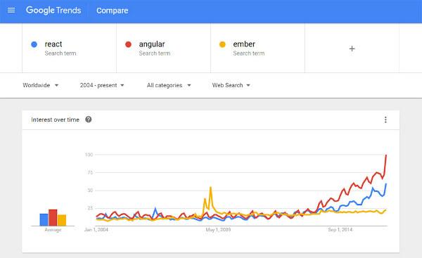 01a-comparison-google-trends-react-angular-ember