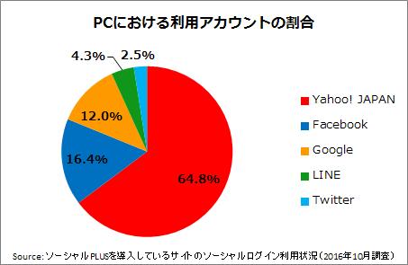 ソーシャルログイン利用状況調査2016