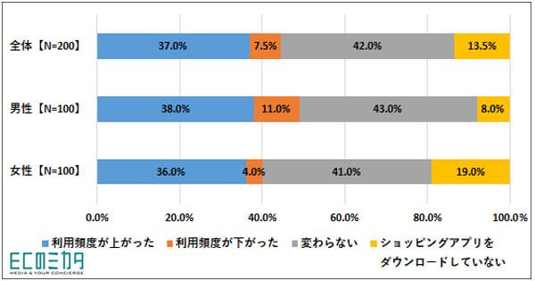 「ネットショッピングの利用端末・アプリ」に関する調査