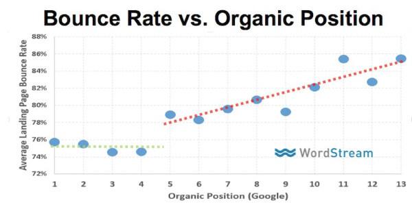bounce-rate-vs-google-ranking-data