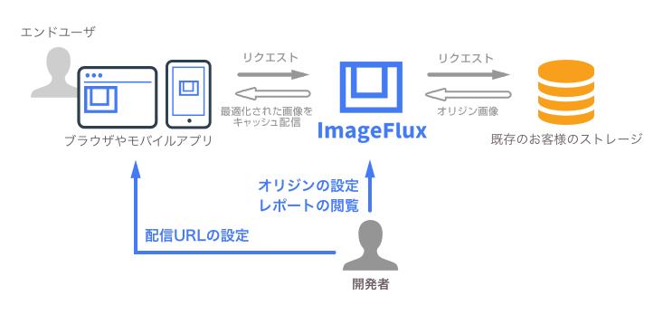 ImageFlux