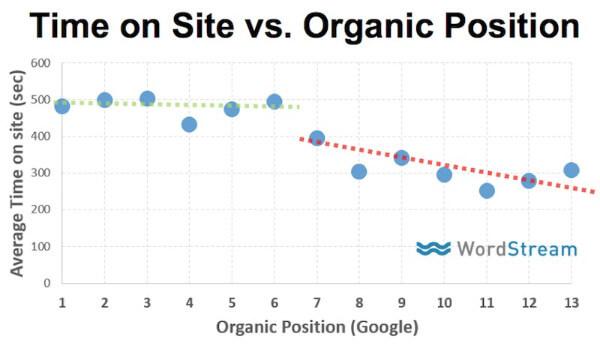 time-on-site-vs-google-organic-ranking