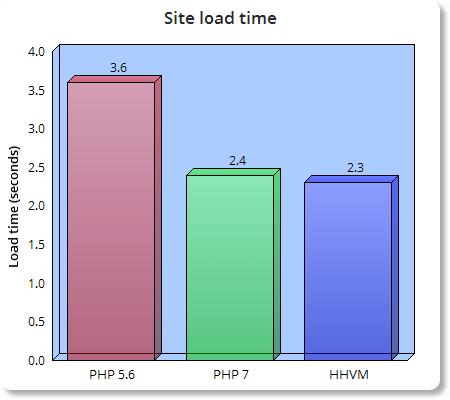 hhvm-php7-php5-6-load-time-bar