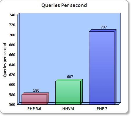 wp-performance-hhvm-php7-bar