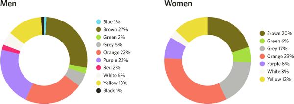 5-17-least-fav-colors